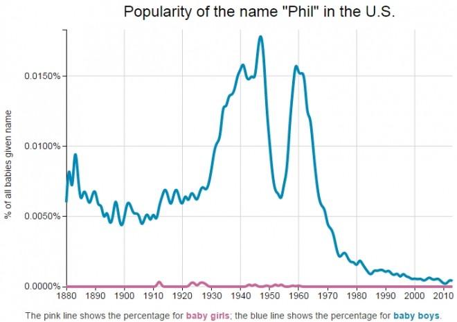 Name_Phil