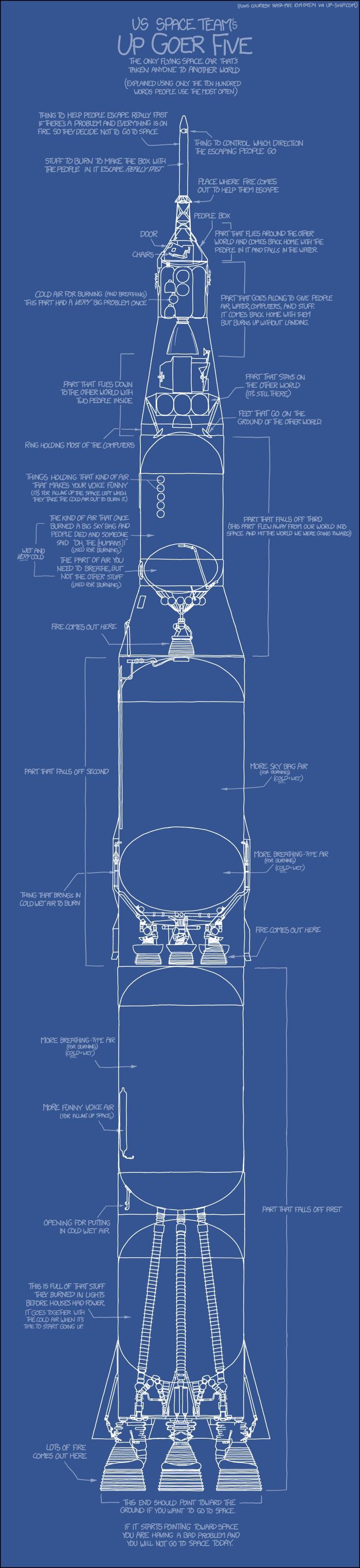 Saturn5Einfacherklärt