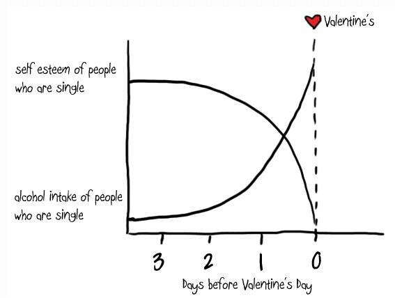 Bald Ist Valentinstag. Der Tag Im Jahr, An Dem Jede/r Single Mann/Frau  Daran Erinnert Wird, Dass Er/sie Single Ist.